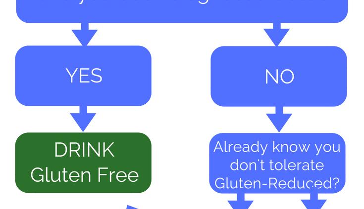 Gluten-Free vs. Gluten-Reduced Beer (1)